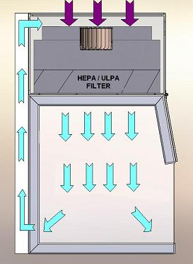 Vertical Laminar Flow Bench Air Flow Diagram